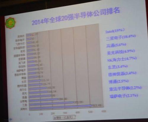独家:深圳集成电路产业报告&半导体行业现状分析